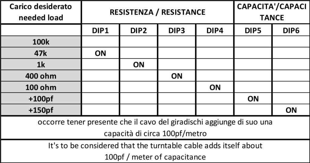 Faseaudio Phonodrive 2.0 tabella di carico testina